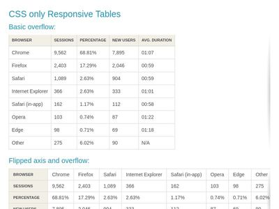 Bootstrap Snippet Tables Styles using HTML CSS