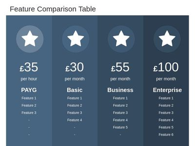 Responsive Feature Comparison Table